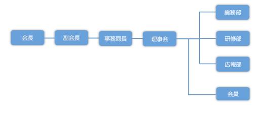 熊本県医療ソーシャルワーカー協会 組織図